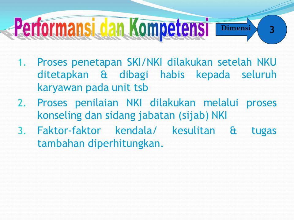 1. Proses penetapan SKI/NKI dilakukan setelah NKU ditetapkan & dibagi habis kepada seluruh karyawan pada unit tsb 2. Proses penilaian NKI dilakukan me