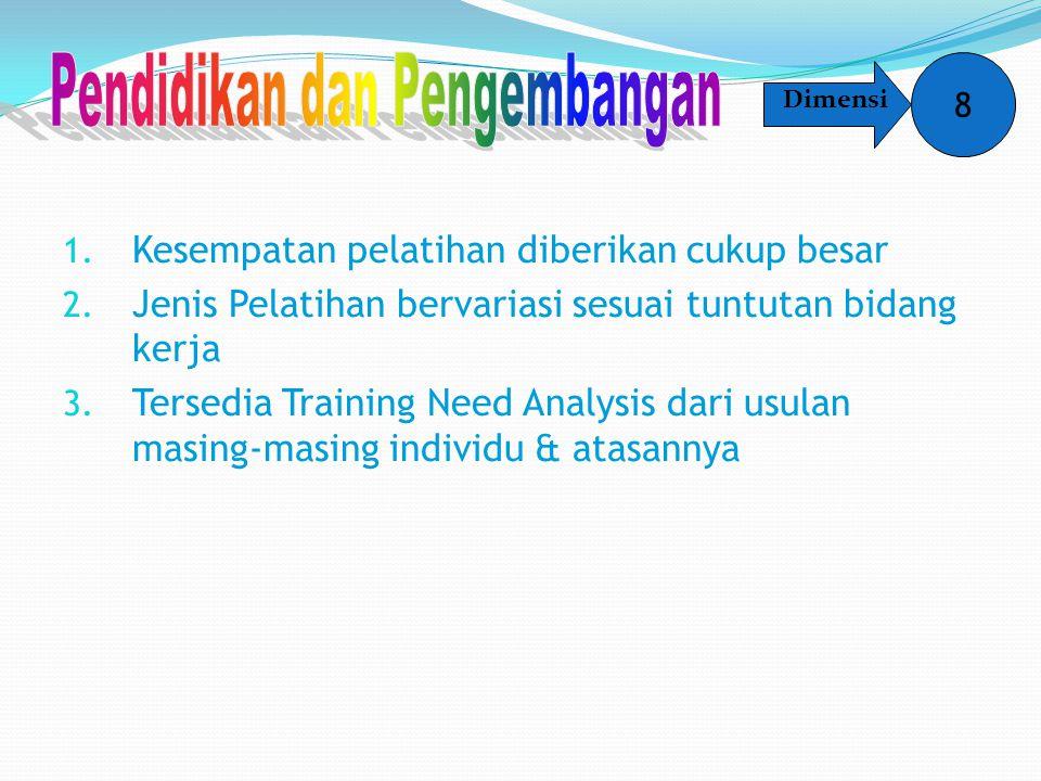 1. Kesempatan pelatihan diberikan cukup besar 2. Jenis Pelatihan bervariasi sesuai tuntutan bidang kerja 3. Tersedia Training Need Analysis dari usula