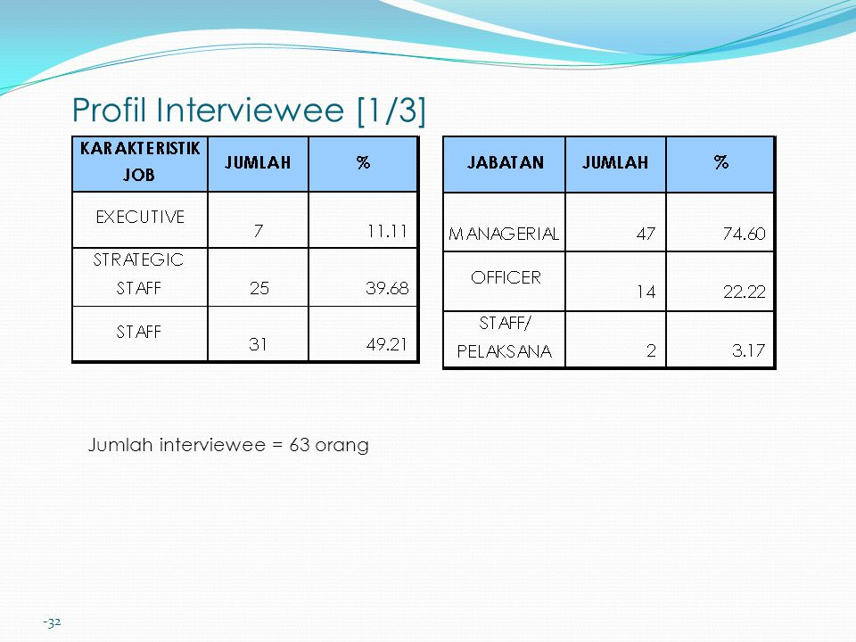 -32 Profil Interviewee [1/3] Jumlah interviewee = 63 orang
