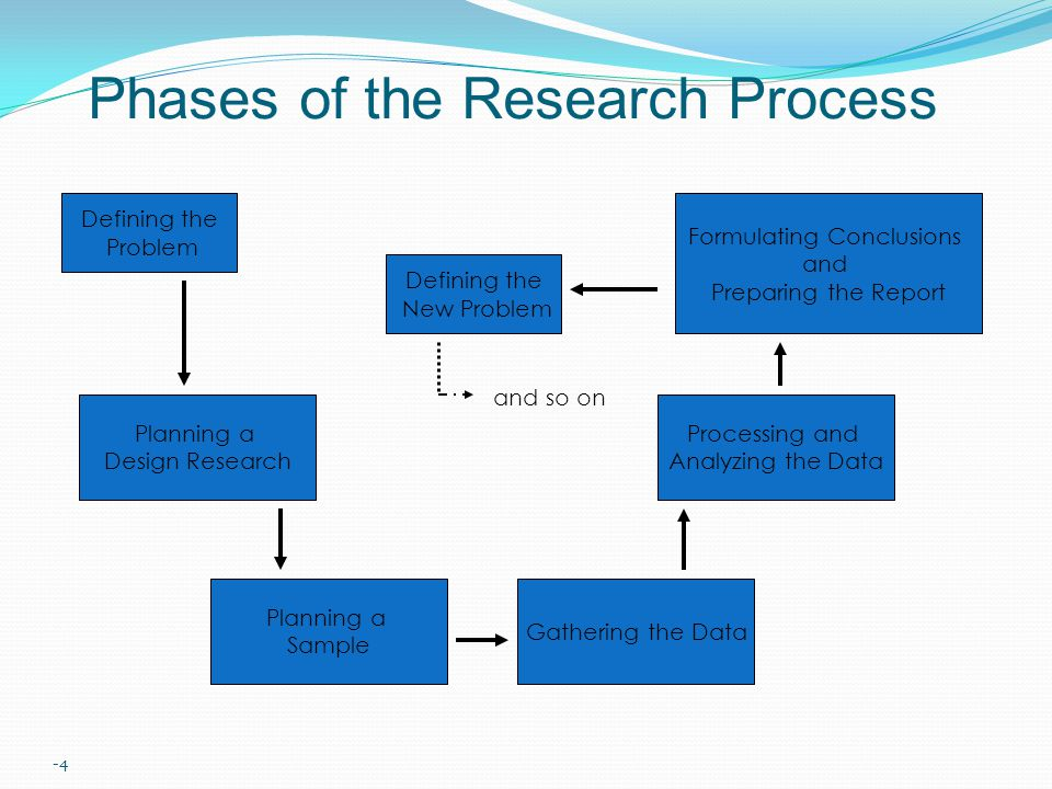 -4 Phases of the Research Process Defining the Problem Planning a Design Research Planning a Sample Gathering the Data Processing and Analyzing the Data Formulating Conclusions and Preparing the Report Defining the New Problem and so on