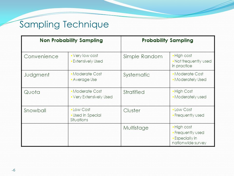 -6 Sampling Technique Non Probability SamplingProbability Sampling Convenience Very low cost Extensively Used Simple Random High cost Not frequently used in practice Judgment Moderate Cost Average Use Systematic Moderate Cost Moderately Used Quota Moderate Cost Very Extensively Used Stratified High Cost Moderately used Snowball Low Cost Used in Special Situations Cluster Low Cost Frequently used Multistage High cost Frequently used Especially in nationwide survey