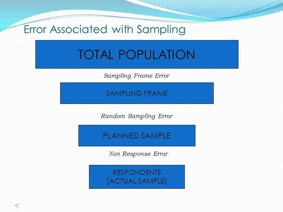 -7 Error Associated with Sampling TOTAL POPULATION SAMPLING FRAME PLANNED SAMPLE RESPONDENTS [ACTUAL SAMPLE] Sampling Frame Error Random Sampling Erro