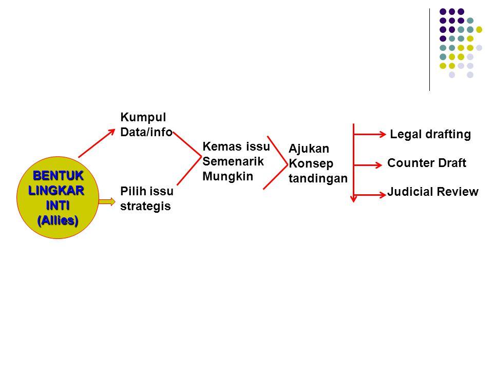 BENTUKLINGKARINTI(Allies) Kumpul Data/info Pilih issu strategis Kemas issu Semenarik Mungkin Ajukan Konsep tandingan Legal drafting Counter Draft Judi