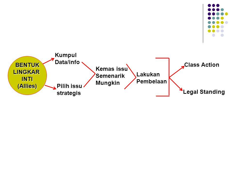 BENTUKLINGKARINTI(Allies) Kumpul Data/info Pilih issu strategis Kemas issu Semenarik Mungkin Lakukan Pembelaan Class Action Legal Standing