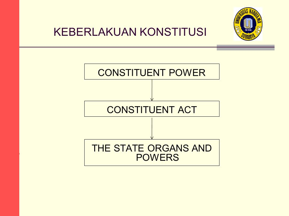 KEBERLAKUAN KONSTITUSI CONSTITUENT POWER CONSTITUENT ACT THE STATE ORGANS AND POWERS
