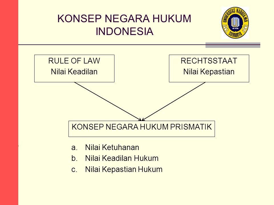KONSEP NEGARA HUKUM INDONESIA KONSEP NEGARA HUKUM PRISMATIK RULE OF LAW Nilai Keadilan RECHTSSTAAT Nilai Kepastian a.Nilai Ketuhanan b.Nilai Keadilan Hukum c.Nilai Kepastian Hukum