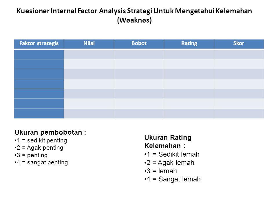 Kuesioner Internal Factor Analysis Strategi Untuk Mengetahui Kelemahan (Weaknes) Faktor strategisNilaiBobotRatingSkor Ukuran Rating Kelemahan : 1 = Se