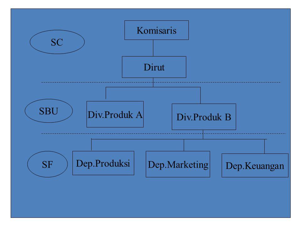 Komisaris Dirut Div.Produk A Div.Produk B Dep.Produksi Dep.Marketing Dep.Keuangan SC SBU SF