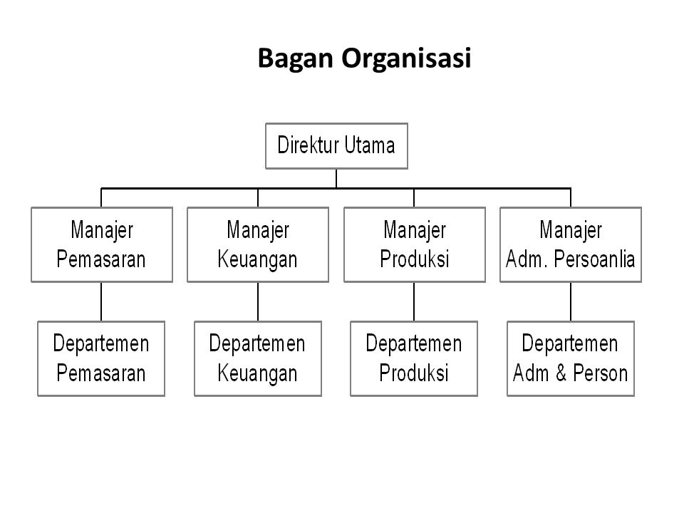 KETRAMPILAN PADA TINGKAT MANAGERIAL Top Management Senior Manager Middle Level Manager Supervisor Operator / Worker Level Copseptual Skills / Managerial Skills Human Behavioral Skills Safety Health Skills Technical / Functional Skills