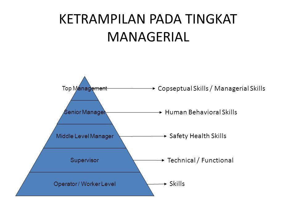 KETRAMPILAN PADA TINGKAT MANAGERIAL Top Management Senior Manager Middle Level Manager Supervisor Operator / Worker Level Copseptual Skills / Manageri