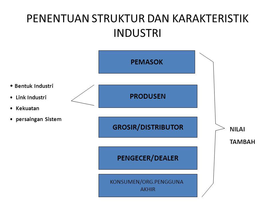 PENENTUAN STRUKTUR DAN KARAKTERISTIK INDUSTRI PRODUSEN GROSIR/DISTRIBUTOR PENGECER/DEALER KONSUMEN/ORG.PENGGUNA AKHIR PEMASOK Bentuk Industri Link Industri Kekuatan persaingan Sistem NILAI TAMBAH
