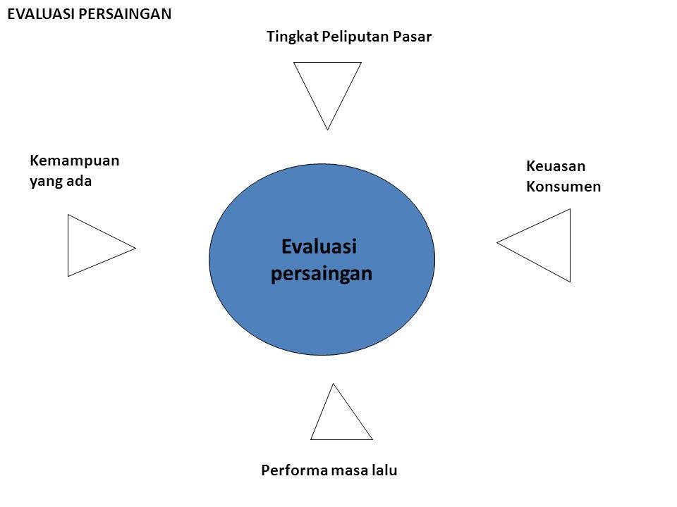 Evaluasi persaingan Tingkat Peliputan Pasar Keuasan Konsumen Kemampuan yang ada Performa masa lalu EVALUASI PERSAINGAN
