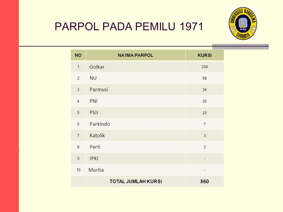 PARPOL PADA PEMILU 1971 NONA1MA PARPOLKURSI 1 Golkar 236 2 NU 58 3 Parmusi 24 4 PNI 20 5 PSII 10 6 Parkindo 7 7 Katolik 3 8 Perti 2 9 IPKI - 10 Murba