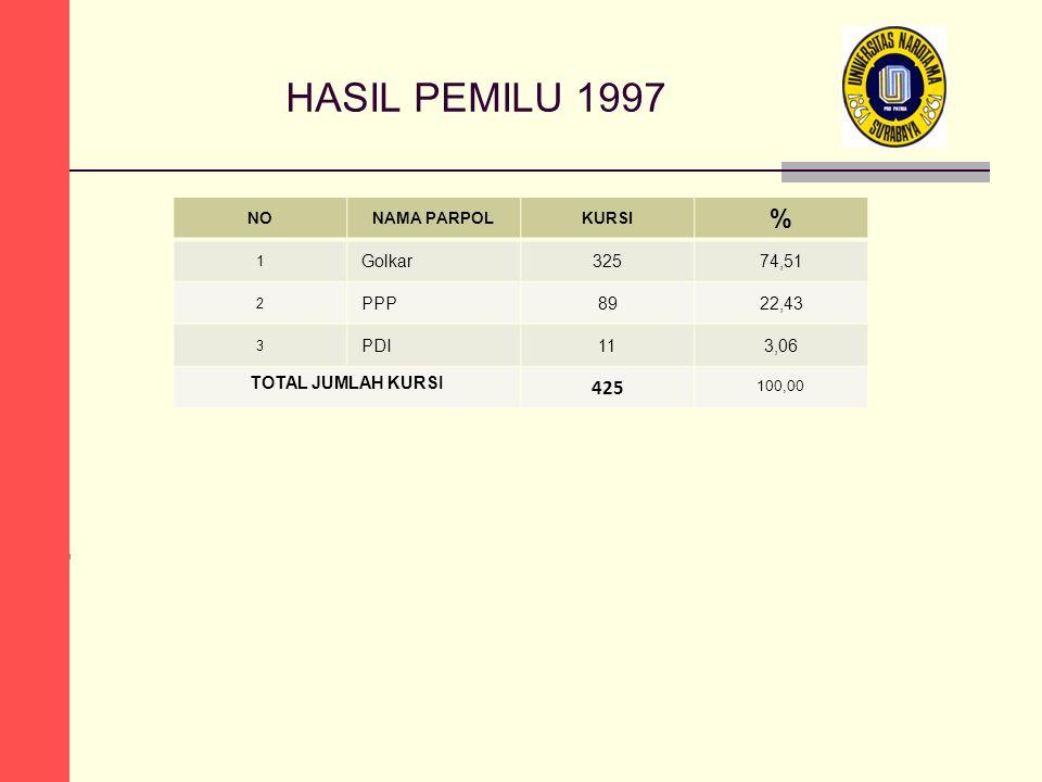 HASIL PEMILU 1997 NONAMA PARPOLKURSI % 1 Golkar32574,51 2 PPP8922,43 3 PDI113,06 TOTAL JUMLAH KURSI 425 100,00