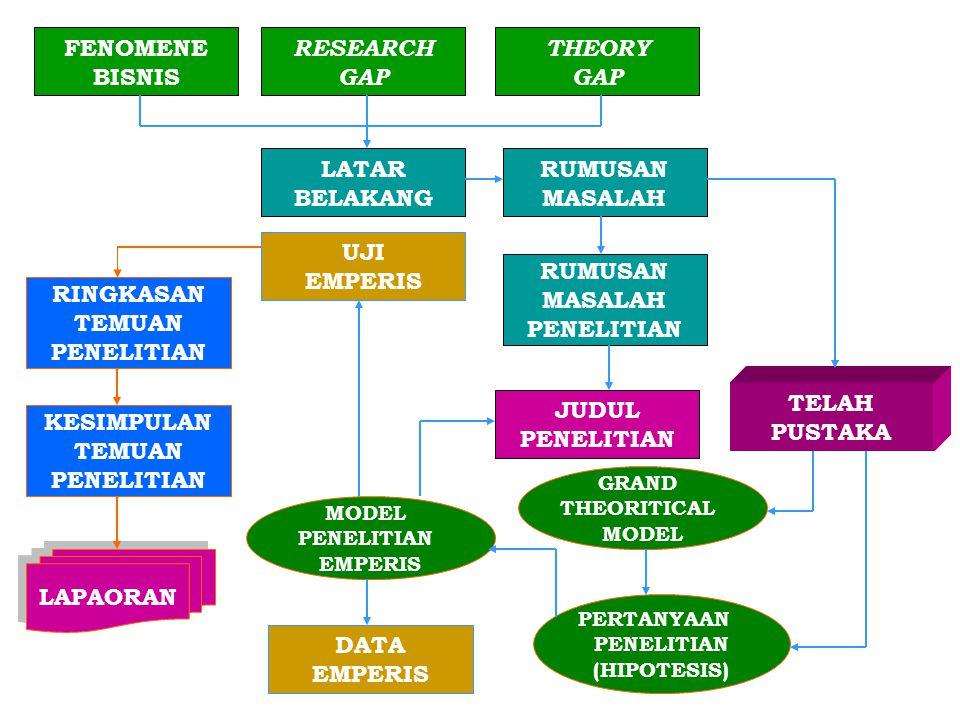 FENOMENE BISNIS THEORY GAP RESEARCH GAP RUMUSAN MASALAH LATAR BELAKANG JUDUL PENELITIAN RUMUSAN MASALAH PENELITIAN GRAND THEORITICAL MODEL PERTANYAAN PENELITIAN (HIPOTESIS) TELAH PUSTAKA MODEL PENELITIAN EMPERIS DATA EMPERIS UJI EMPERIS RINGKASAN TEMUAN PENELITIAN LAPAORAN KESIMPULAN TEMUAN PENELITIAN