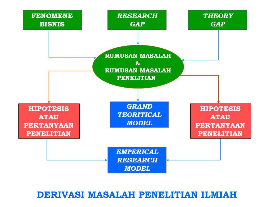 FENOMENE BISNIS THEORY GAP RESEARCH GAP HIPOTESIS ATAU PERTANYAAN PENELITIAN RUMUSAN MASALAH & RUMUSAN MASALAH PENELITIAN GRAND TEORITICAL MODEL EMPERICAL RESEARCH MODEL HIPOTESIS ATAU PERTANYAAN PENELITIAN DERIVASI MASALAH PENELITIAN ILMIAH