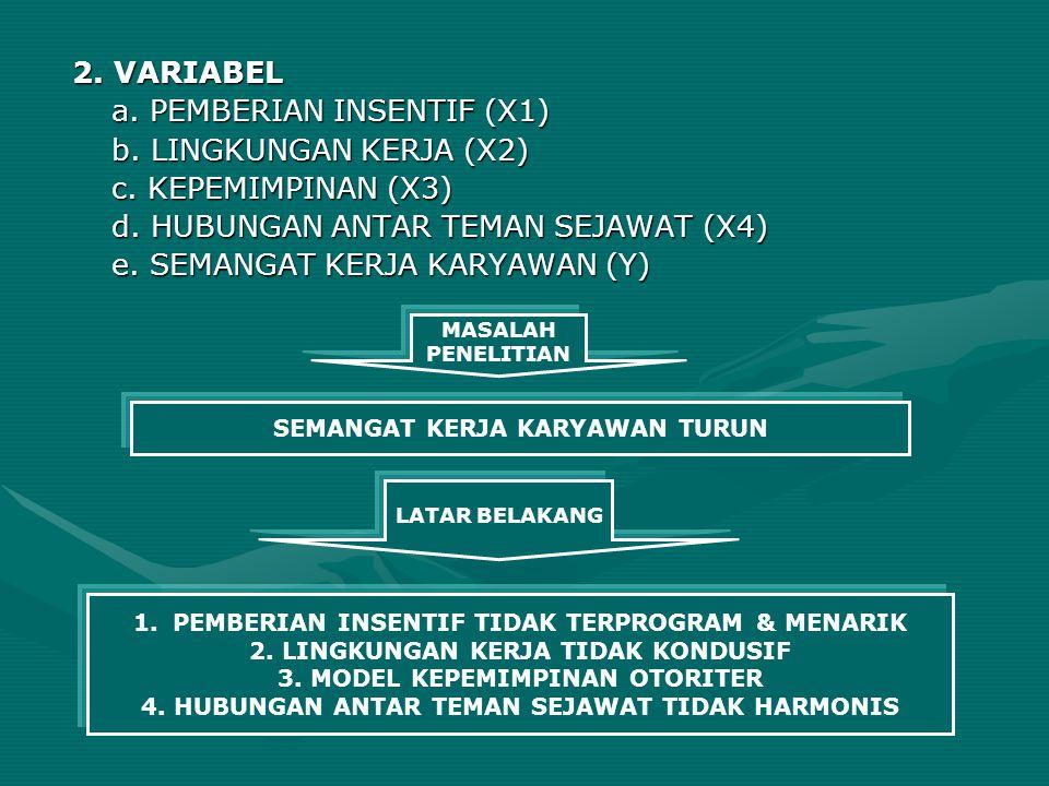 2. VARIABEL a. PEMBERIAN INSENTIF (X1) b. LINGKUNGAN KERJA (X2) c. KEPEMIMPINAN (X3) d. HUBUNGAN ANTAR TEMAN SEJAWAT (X4) e. SEMANGAT KERJA KARYAWAN (