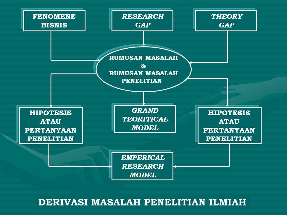 FENOMENE BISNIS THEORY GAP RESEARCH GAP HIPOTESIS ATAU PERTANYAAN PENELITIAN RUMUSAN MASALAH & RUMUSAN MASALAH PENELITIAN GRAND TEORITICAL MODEL EMPER