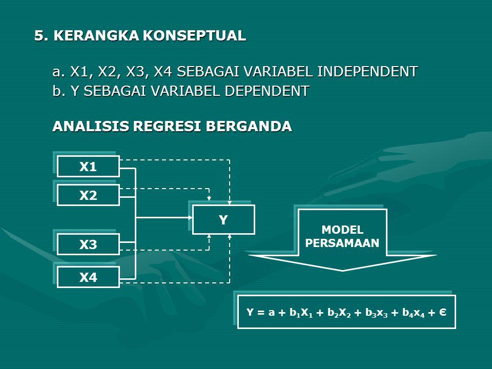 5. KERANGKA KONSEPTUAL a. X1, X2, X3, X4 SEBAGAI VARIABEL INDEPENDENT b. Y SEBAGAI VARIABEL DEPENDENT ANALISIS REGRESI BERGANDA X1 X4 X3 X2 Y Y = a +