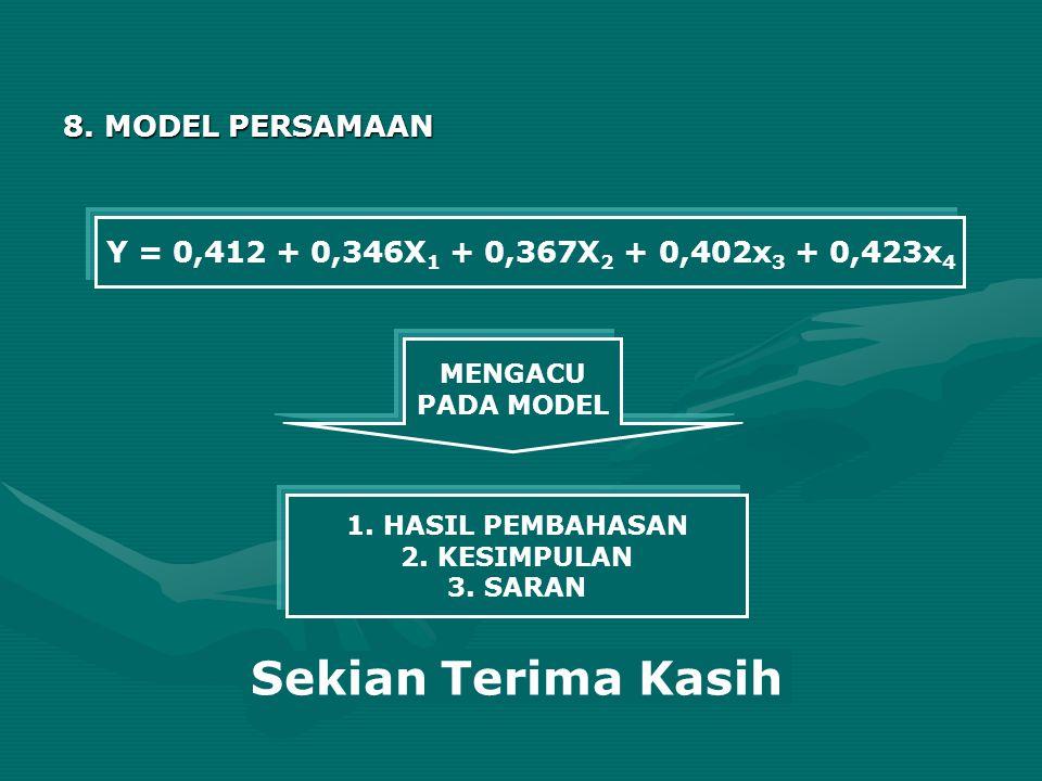 8. MODEL PERSAMAAN Y = 0,412 + 0,346X 1 + 0,367X 2 + 0,402x 3 + 0,423x 4 MENGACU PADA MODEL 1. HASIL PEMBAHASAN 2. KESIMPULAN 3. SARAN Sekian Terima K