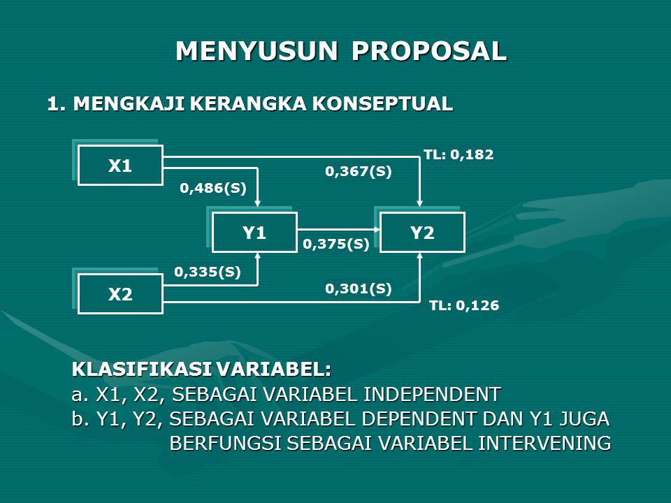 MENYUSUN PROPOSAL 1. MENGKAJI KERANGKA KONSEPTUAL KLASIFIKASI VARIABEL: a. X1, X2, SEBAGAI VARIABEL INDEPENDENT b. Y1, Y2, SEBAGAI VARIABEL DEPENDENT