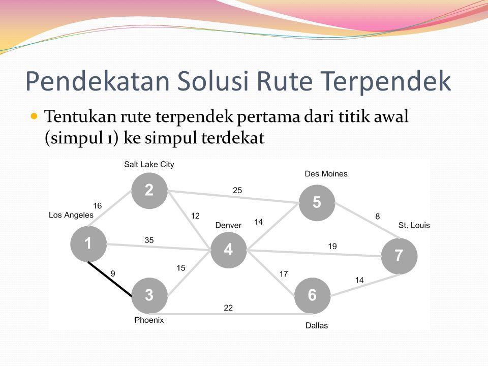 Pendekatan Solusi Rute Terpendek Tentukan rute terpendek pertama dari titik awal (simpul 1) ke simpul terdekat