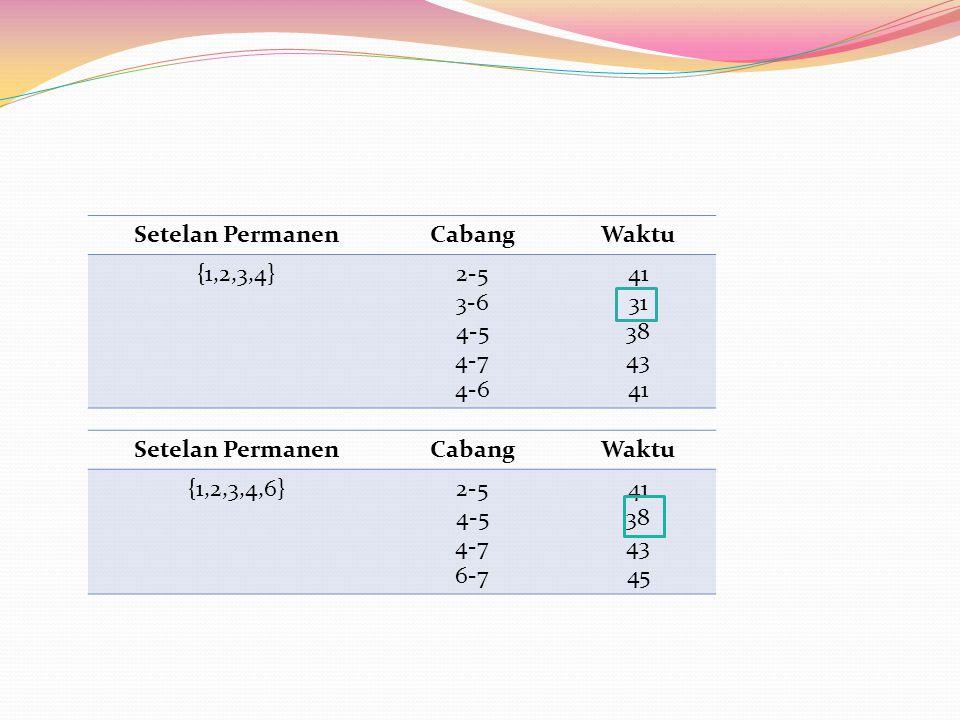 Setelan PermanenCabangWaktu {1,2,3,4}2-5 3-6 4-5 4-7 4-6 41 31 38 43 41 Setelan PermanenCabangWaktu {1,2,3,4,6}2-5 4-5 4-7 6-7 41 38 43 45