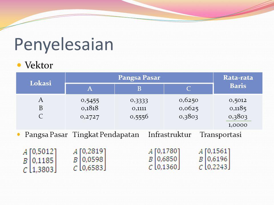 Penyelesaian Vektor Pangsa Pasar Tingkat Pendapatan Infrastruktur Transportasi Lokasi Pangsa PasarRata-rata Baris ABC ABCABC 0,5455 0,1818 0,2727 0,33