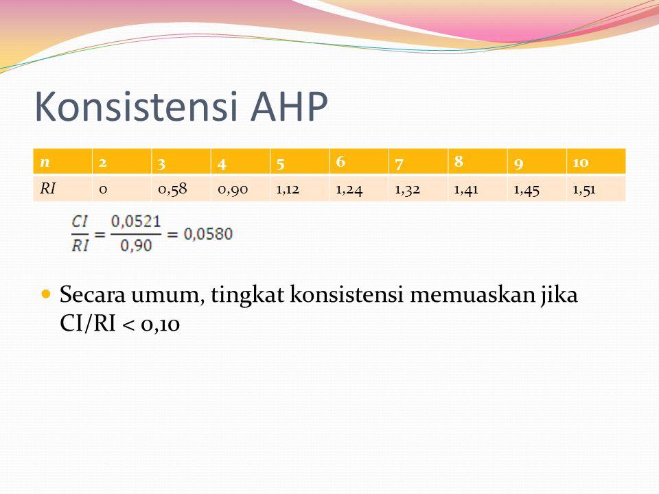 Konsistensi AHP Secara umum, tingkat konsistensi memuaskan jika CI/RI < 0,10 n2345678910 RI00,580,901,121,241,321,411,451,51