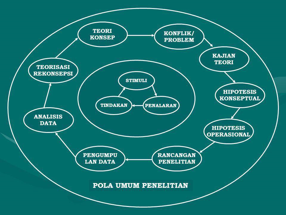 STIMULI PENALARANTINDAKAN KONFLIK/ PROBLEM KAJIAN TEORI HIPOTESIS KONSEPTUAL HIPOTESIS OPERASIONAL RANCANGAN PENELITIAN PENGUMPU LAN DATA ANALISIS DAT