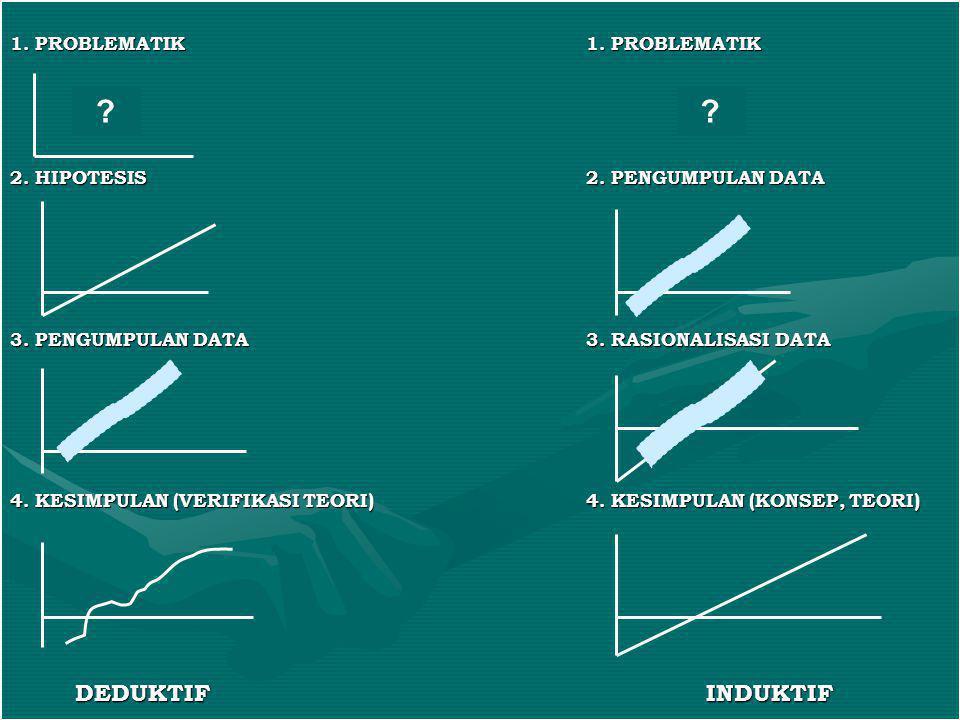 1. PROBLEMATIK1. PROBLEMATIK 2. HIPOTESIS2. PENGUMPULAN DATA 3. PENGUMPULAN DATA3. RASIONALISASI DATA 4. KESIMPULAN (VERIFIKASI TEORI)4. KESIMPULAN (K