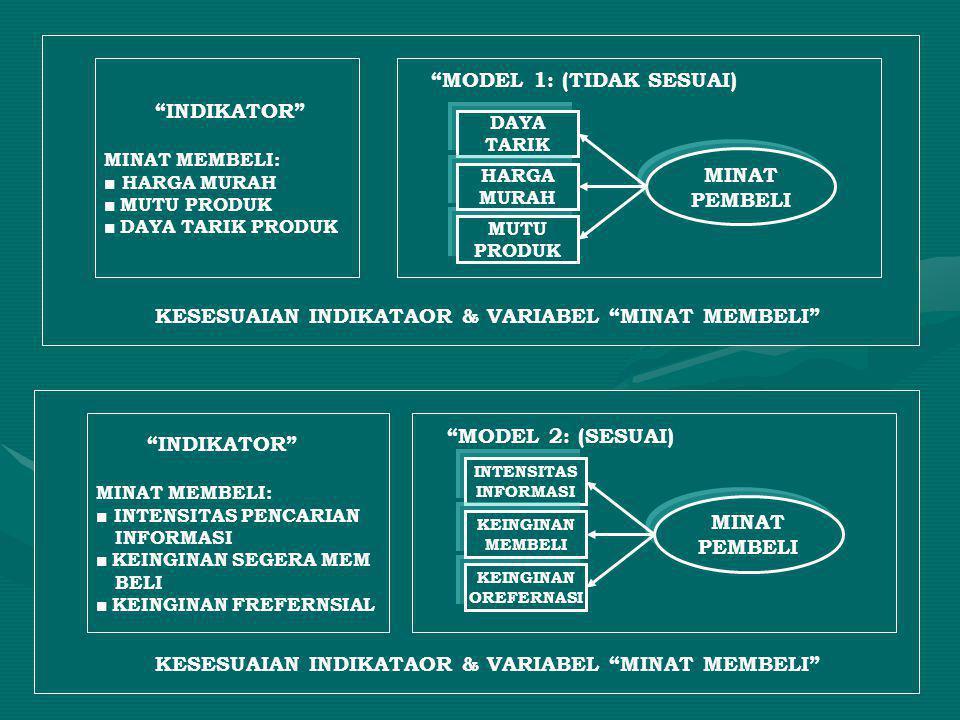 """""""INDIKATOR"""" MINAT MEMBELI: ■ HARGA MURAH ■ MUTU PRODUK ■ DAYA TARIK PRODUK """"MODEL 1: (TIDAK SESUAI) DAYA TARIK MUTU PRODUK HARGA MURAH MINAT PEMBELI """""""