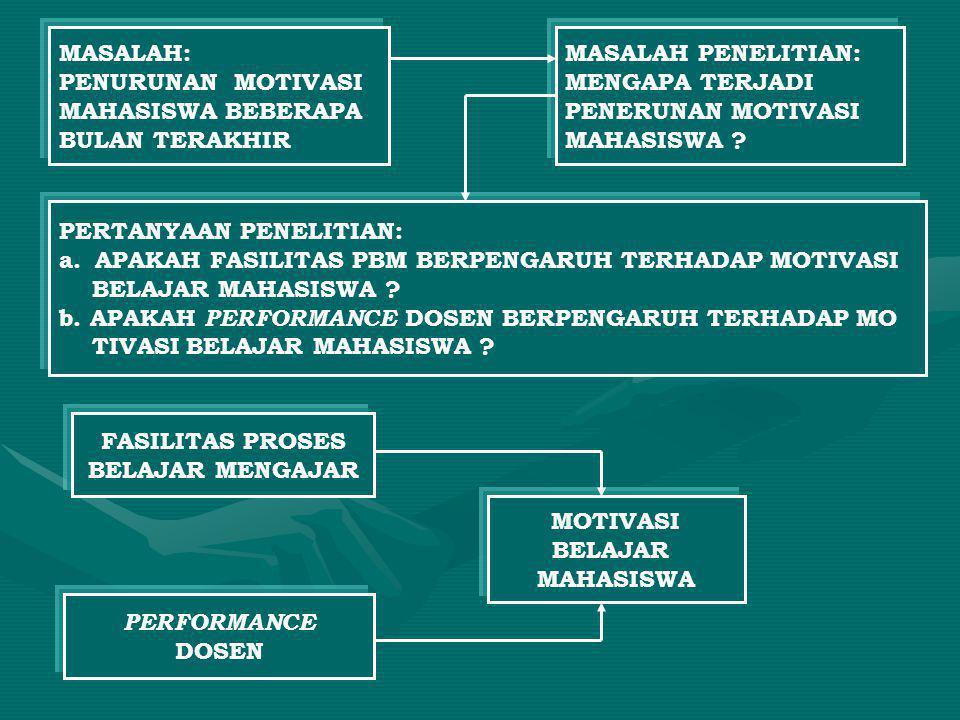 MASALAH: PENURUNAN MOTIVASI MAHASISWA BEBERAPA BULAN TERAKHIR MASALAH PENELITIAN: MENGAPA TERJADI PENERUNAN MOTIVASI MAHASISWA ? PERTANYAAN PENELITIAN