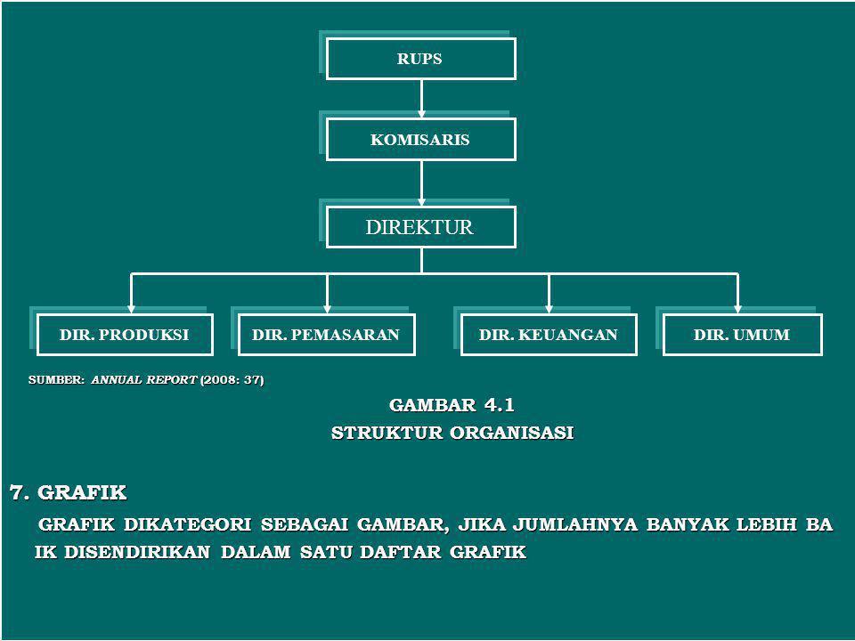 SUMBER: ANNUAL REPORT (2008: 37) SUMBER: ANNUAL REPORT (2008: 37) GAMBAR 4.1 STRUKTUR ORGANISASI 7. GRAFIK GRAFIK DIKATEGORI SEBAGAI GAMBAR, JIKA JUML