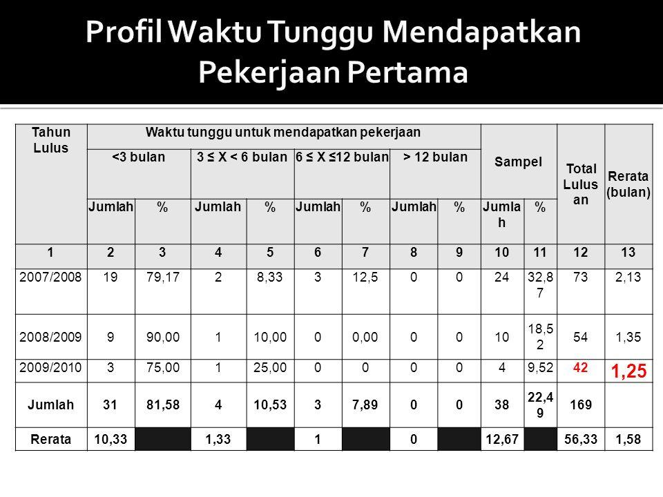 Tahun Lulus Waktu tunggu untuk mendapatkan pekerjaan Sampel Total Lulus an Rerata (bulan) <3 bulan3 ≤ X < 6 bulan6 ≤ X ≤12 bulan> 12 bulan Jumlah% % %