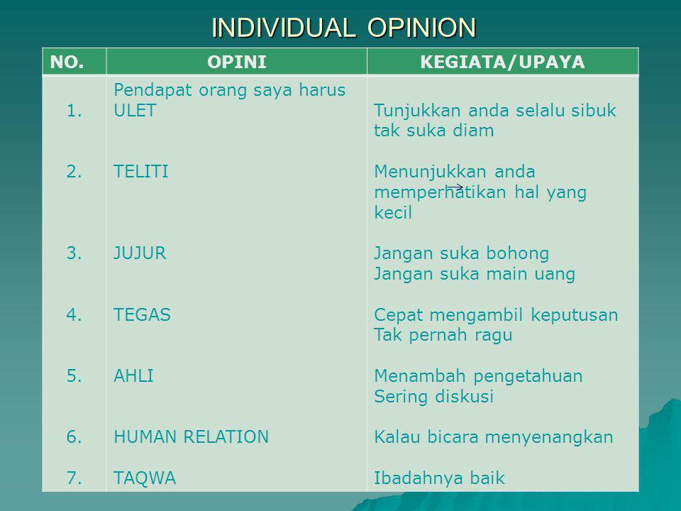 INDIVIDUAL OPINION NO.OPINIKEGIATA/UPAYA 1. 2. 3. 4. 5. 6. 7. Pendapat orang saya harus ULET TELITI JUJUR TEGAS AHLI HUMAN RELATION TAQWA Tunjukkan an