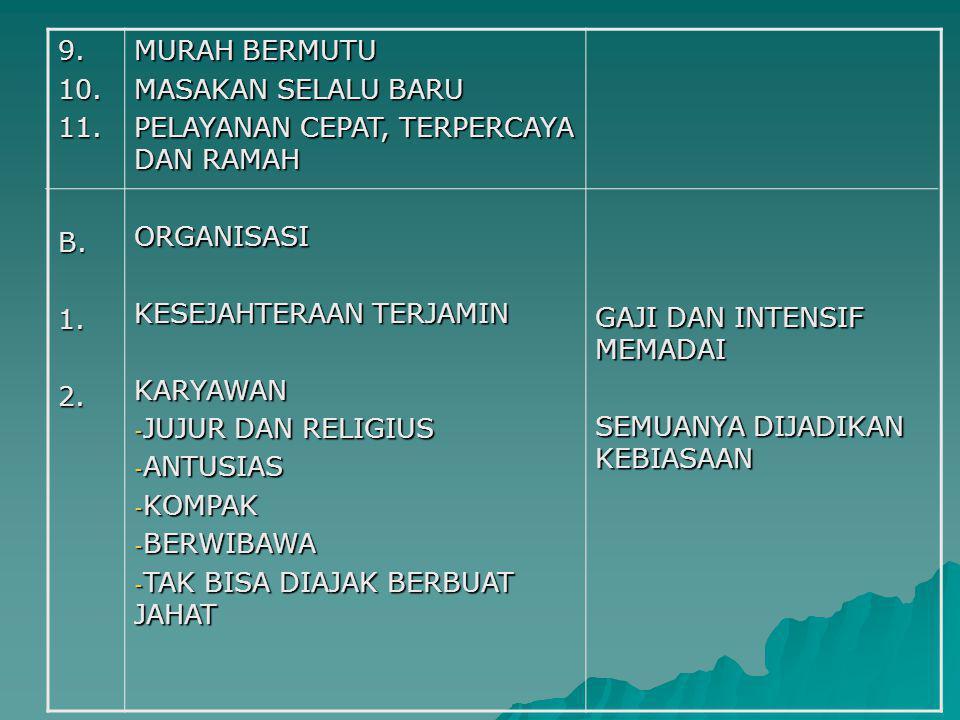 9.10.11.B.1.2. MURAH BERMUTU MASAKAN SELALU BARU PELAYANAN CEPAT, TERPERCAYA DAN RAMAH ORGANISASI KESEJAHTERAAN TERJAMIN KARYAWAN - JUJUR DAN RELIGIUS