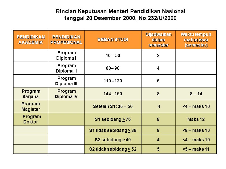 PENDIDIKAN AKADEMIK PENDIDIKAN PROFESIONAL BEBAN STUDI Dijadwalkan dalam semester Waktu tempuh mahasiswa (semester) Program Diploma I 40 – 502 Program
