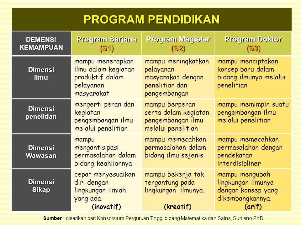 DEMENSI KEMAMPUAN Program Sarjana (S1) Program Magister (S2) Program Doktor (S3) Dimensi Ilmu mampu menerapkan ilmu dalam kegiatan produktif dalam pel