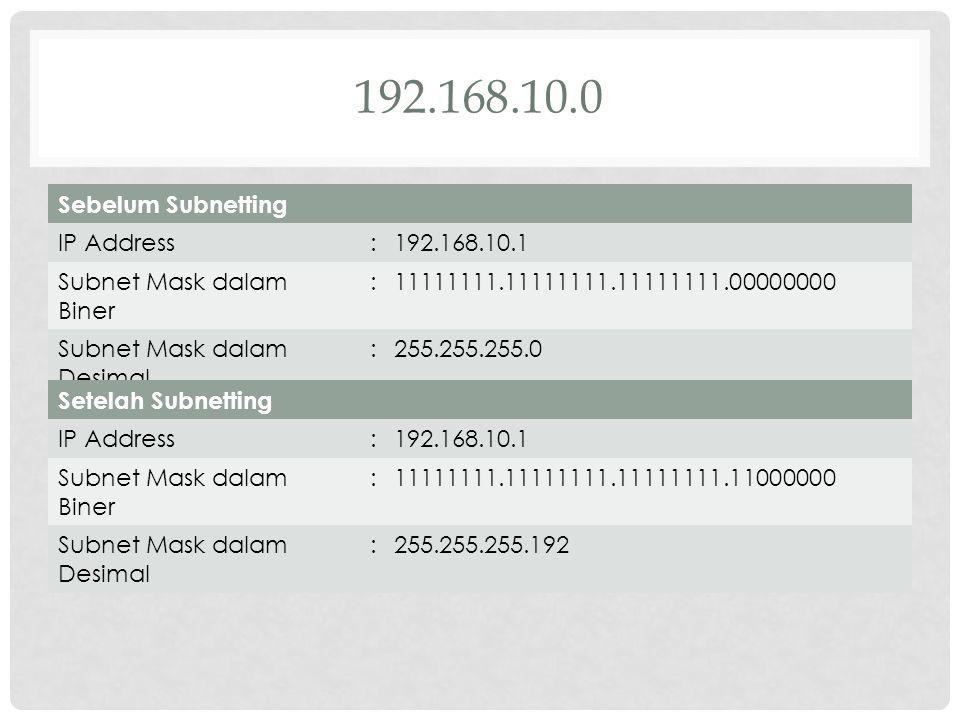 CONTOH IP address 192.168.10.0 Kelas C subnet mask default 255.255.255.0 Tanpa subnetting hanya memiliki satu alamt network dengan 254 buah alamat IP 192.168.10.1 – 192.168.10.254 192.168.10.0 sebagai alamat network 192.168.10.255 sebai alamat broadcast