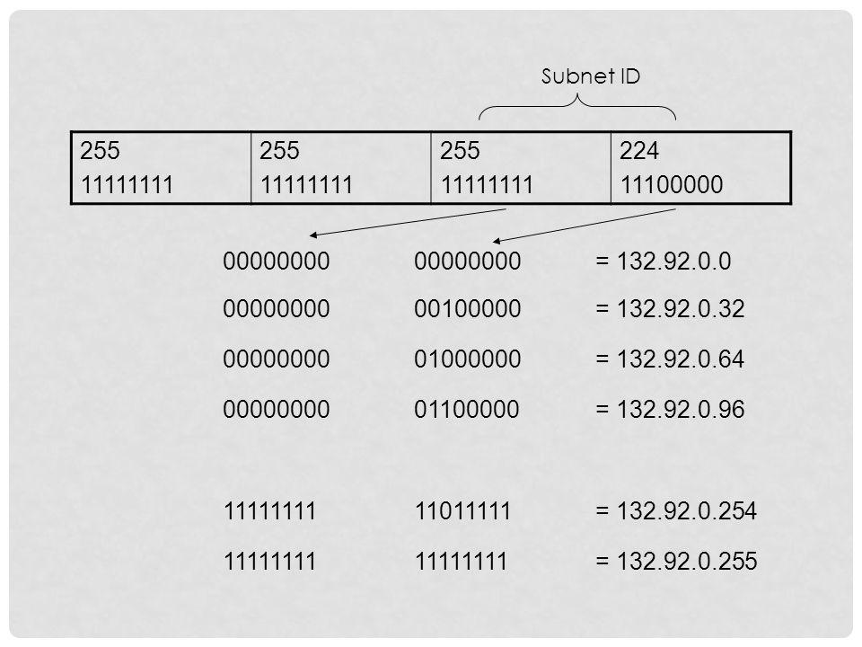 Tentukan jumlah jaringan fisik yang ada Tentukan jumlah IP address yang diperlukan tiap jaringan Berdasarkan hal tersebut Satu subnet mask untuk seluruh nekwork Subnet ID yang unik untuk tiap segmen jaringan Range host ID untuk tiap subnet