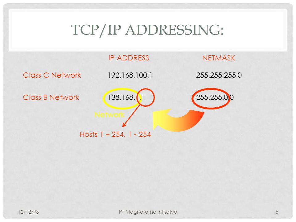 TCP/IP ADDRESSING: 12/12/98PT Magnatama Intisatya4 192.168.100.1255.255.255.0Class C Network IP ADDRESSNETMASK Network Hosts 1 - 254