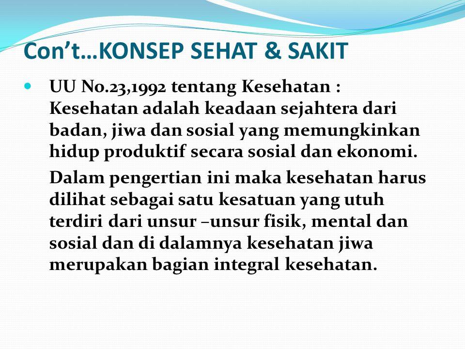 Con't…KONSEP SEHAT & SAKIT UU No.23,1992 tentang Kesehatan : Kesehatan adalah keadaan sejahtera dari badan, jiwa dan sosial yang memungkinkan hidup pr