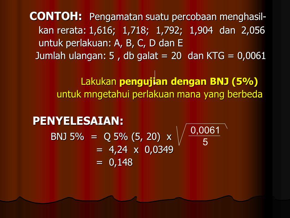 CONTOH: Pengamatan suatu percobaan menghasil- CONTOH: Pengamatan suatu percobaan menghasil- kan rerata: 1,616; 1,718; 1,792; 1,904 dan 2,056 kan rerat