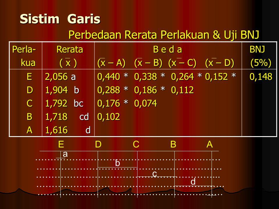 Sistim Garis Perbedaan Rerata Perlakuan & Uji BNJ Perla- kua kua Rerata Rerata ( x ) ( x ) B e d a B e d a (x – A) (x – B) (x – C) (x – D) BNJ BNJ (5%