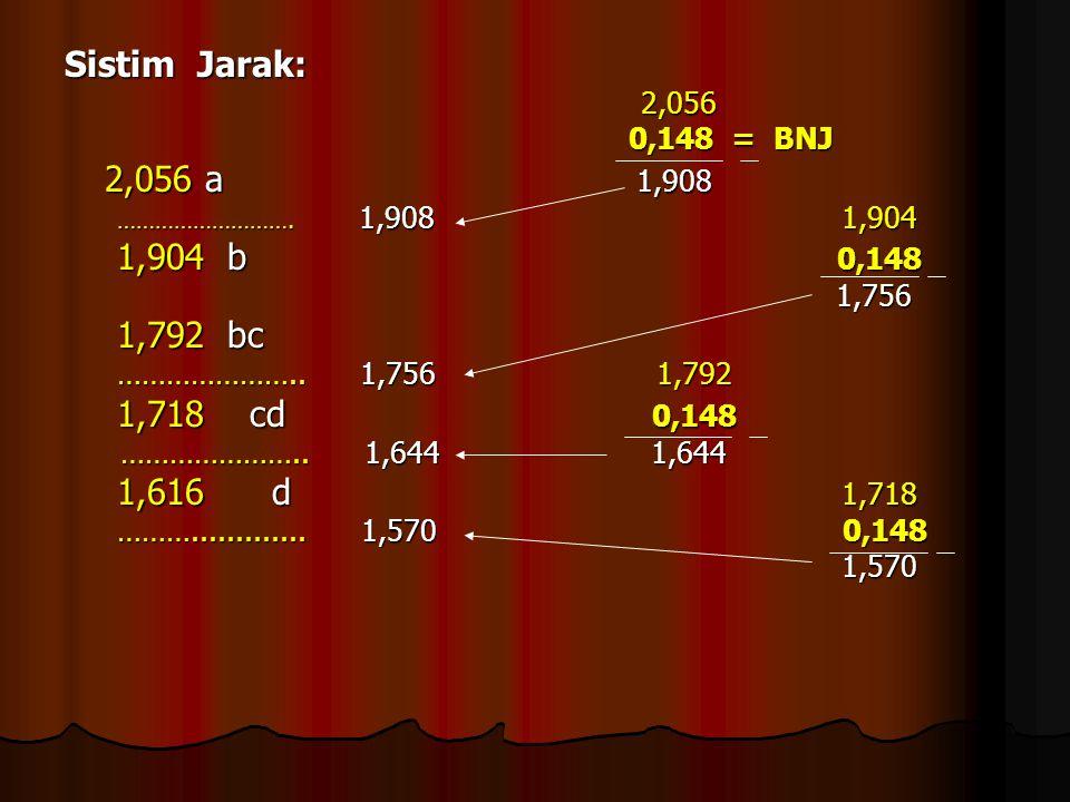 Sistim Jarak: 2,056 2,056 0,148 = BNJ 0,148 = BNJ 2,056 a 1,908 2,056 a 1,908 ………………………. 1,908 1,904 ………………………. 1,908 1,904 1,904 b 0,148 1,904 b 0,14