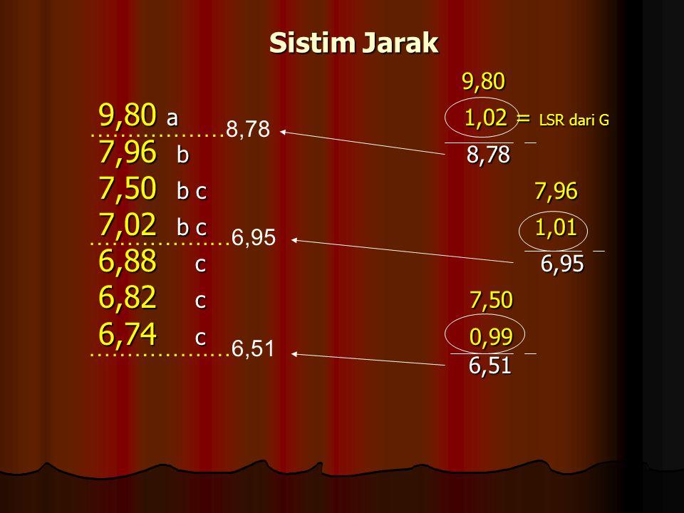 Sistim Jarak Sistim Jarak 9,80 9,80 9,80 a 1,02 = LSR dari G 9,80 a 1,02 = LSR dari G 7,96 b 8,78 7,96 b 8,78 7,50 b c 7,96 7,50 b c 7,96 7,02 b c 1,0