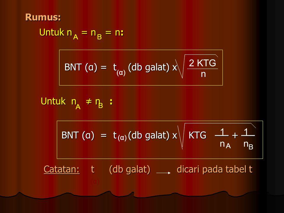CONTOH: (soal terdahulu) CONTOH: (soal terdahulu) 21 ekor anak babi 21 ekor anak babi 3 macam ransum Dari sidik ragam 3 macam ransum Dari sidik ragam 7 kali ulangan diperoleh: 7 kali ulangan diperoleh: Rerata bobot untuk db galat = 18 Rerata bobot untuk db galat = 18 perlakuan: A → 70,71 KTG = 53,7429 perlakuan: A → 70,71 KTG = 53,7429 B → 75,89 F hitung > F tabel B → 75,89 F hitung > F tabel C → 86,23 C → 86,23 Untuk menunjukkan perbedaan di antara Untuk menunjukkan perbedaan di antara masing-masing perlakuan tersebut dila- masing-masing perlakuan tersebut dila- kukan uji lebih lanjut dengan uji BNT kukan uji lebih lanjut dengan uji BNT