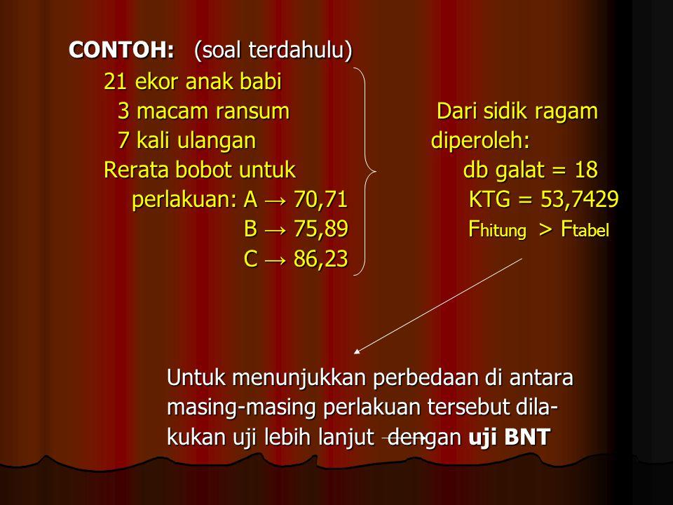 PENYELESAIAN: Perbedaan Rerata Perlakuan Berdasarkan Uji Jarak Duncan PENYELESAIAN: Perbedaan Rerata Perlakuan Berdasarkan Uji Jarak Duncan Perla- kuan kuan Rerata Rerata ( x ) ( x ) B e d a B e d a (x-B) (x-A) (x-D) (x-C) (x-E) (x-F) p SSR SSR LSR LSR 9,80 a 7,96 b 7,50 bc 7,02 bc 6,88 c 6,82 c 6,74 c 3,06*2,98* 2,92* 2,78*2,30*1,84* 7654323,333,293,253,183,092,94 1,02 1,02 1,01 1,01 0,99 0,99 0,97 0,97 0,94 0,94 0'90 0'90 1,22* 1,14* 1,08* 0,94 0,46 0,76 0,68 0,62 0,48 0,28 0,20 0,14 0,14 0,06 0,08 GFGF E C D A B S.e.