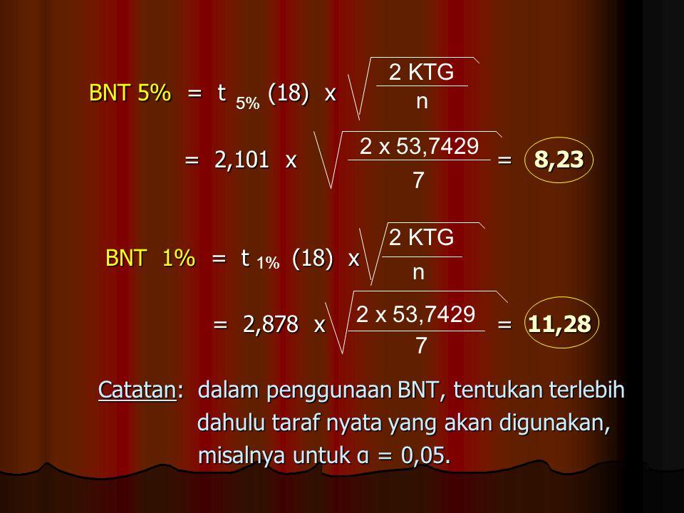 BNT 5% = t (18) x BNT 5% = t (18) x = 2,101 x = 8,23 = 2,101 x = 8,23 BNT 1% = t (18) x BNT 1% = t (18) x = 2,878 x = 11,28 = 2,878 x = 11,28 Catatan:
